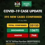 Breaking: Nigeria records 595 COVID-19 cases, total now, 33, 153