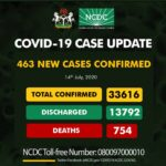 Breaking: Nigeria records 463 new Covid-19 cases, total now, 33,616