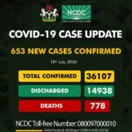 Breaking: Nigeria records 653 cases of Covid-19