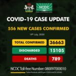 Edo leads the pack as Nigeria records 556 new cases of Covid-19