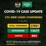 Lagos regains first spot as Nigeria records 576 new cases of Covid-19