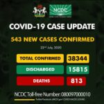 Nigeria records 543 fresh Covid-19 cases, total now, 38, 344