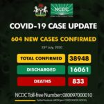 Nigeria records 604 fresh Covid-19 cases, total now, 38, 948