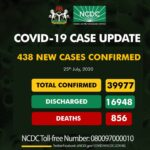 Lagos reclaims top spot as Nigeria records 438 new Covid-19 Cases