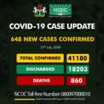 Nigeria records 648 new Covid-19 Cases, total now 41, 180