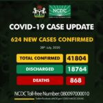 Nigeria records 624 new Covid-19 Cases, 8 more deaths