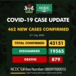 FCT maintains lead as Nigeria records 462 new Covid-19 cases