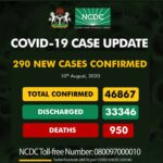 Nigeria records 290 new Covid-19 cases as 33, 346 recover