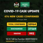 Nigeria records 476 new COVID-19 infections