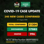 Nigeria records 340 new COVID-19 infections