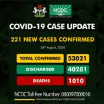 Nigeria records 221 new COVID-19 infections