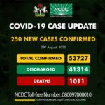 Nigeria records 250 new COVID-19 infections