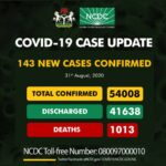 Nigeria records 143 new COVID-19 infections