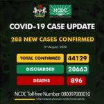 Nigeria records 288 new Covid-19 cases