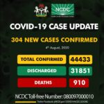 Nigeria records 304 new Covid-19 infections