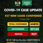 NCDC announces 457 new Covid-19 infections in Nigeria