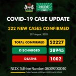 Nigeria's COVID-19 deaths exceed 1000, with 322 new infections