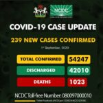 Nigeria records 239 new COVID-19 infections, 10 deaths