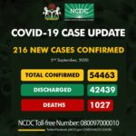 Nigeria records 216 new COVID-19 infections