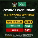 Nigeria records 155 new COVID-19 infections