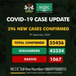 Nigeria records 296 new COVID-19 infections