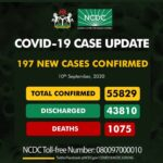 Nigeria records 197 new COVID-19 infections