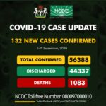 Nigeria records 132 fresh COVID-19 infections