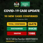 Nigeria records 90 fresh COVID-19 infections