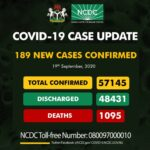 Nigeria records 189 fresh COVID-19 infections