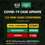 Nigeria records 125 fresh COVID-19 infections