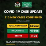 Nigeria records 213 fresh COVID-19 infections