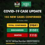 Nigeria records 103 fresh COVID-19 infections