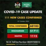 Nigeria records 111 fresh COVID-19 infections